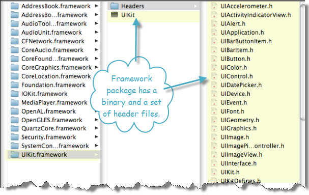 Figure 5. The contents of UIKit.framework