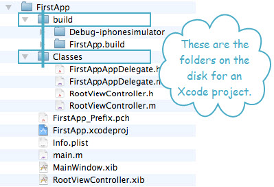 Figure 2. The directory structure of first iPhone application. This is a simple Navigation-Based application.