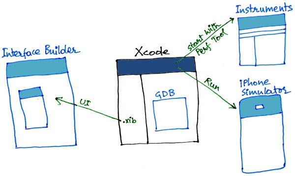 Figure 1. The relationship between Xcode, GDB, Interface Builder, Instruments, and iPhone Simulator. These are the main tools for developing NATIVE iPhone applications. Dashcode is used for developing WEB applications.