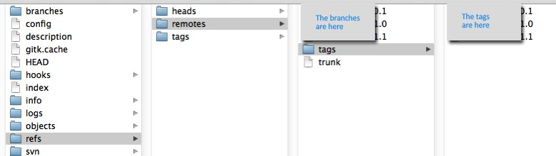 Figure 1: Branches and Tags after migration (this is the .git directory)