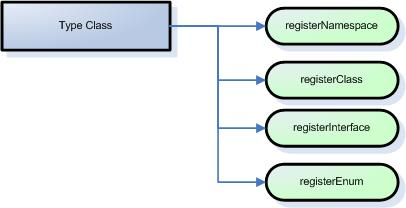 The primary methods in the Type class