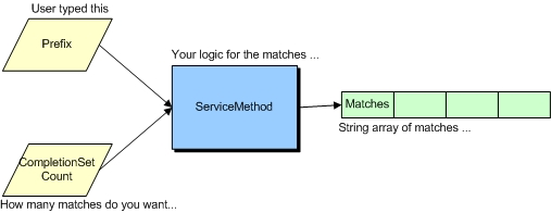 The web method that returns the matches