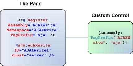 Figure 1. Tag prefixes inside the page and the custom control