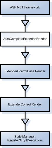 The flow of render methods
