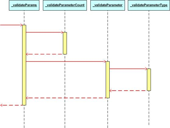 Figure 1. The call sequence of validation methods in MS AJAX library