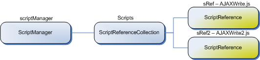 Figure 1. The relationship between the ScriptManager and ScriptReference